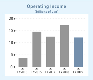 Operating Income image