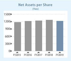 Net Assets Per Share image