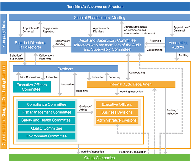 corporate-governance-structure